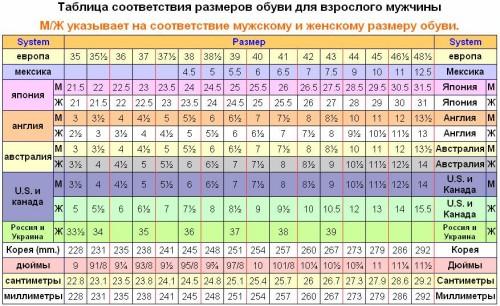Таблица соответствия размеров обуви для разных стран