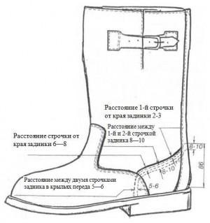 Рис. 2. Схема пристрачивания комбинированного задника, (мм)