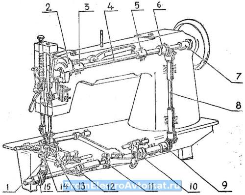Устройство швейной машины 93 кл